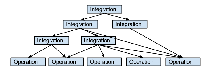 Integration&Operation